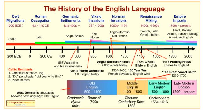 history_of_english5